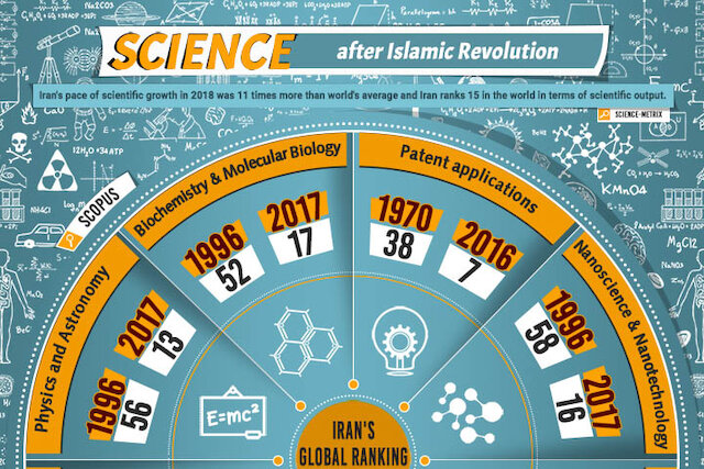 Iran after the Islamic Revolution: Scientific backtrack or progress? What do the statistics say?